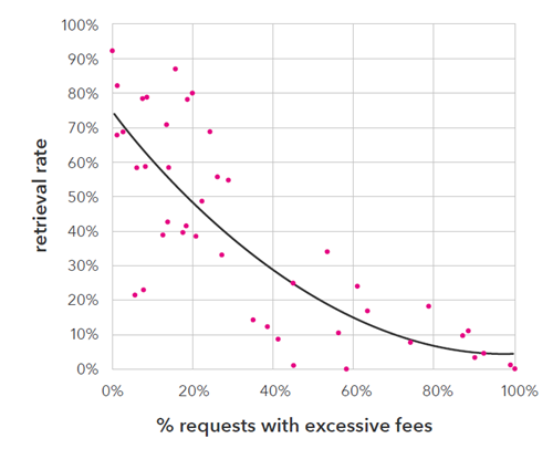 Retrieval success rate compared to requests with excessive fees