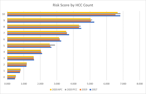 RISK SCORE by HCC COUNT